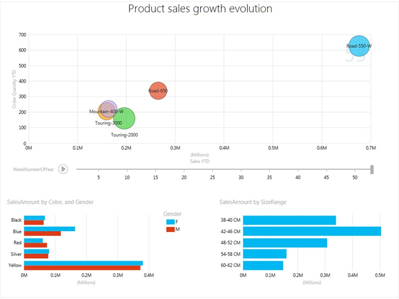PowerView Product Growth Dashboard